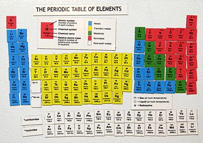 Periódica y elemental